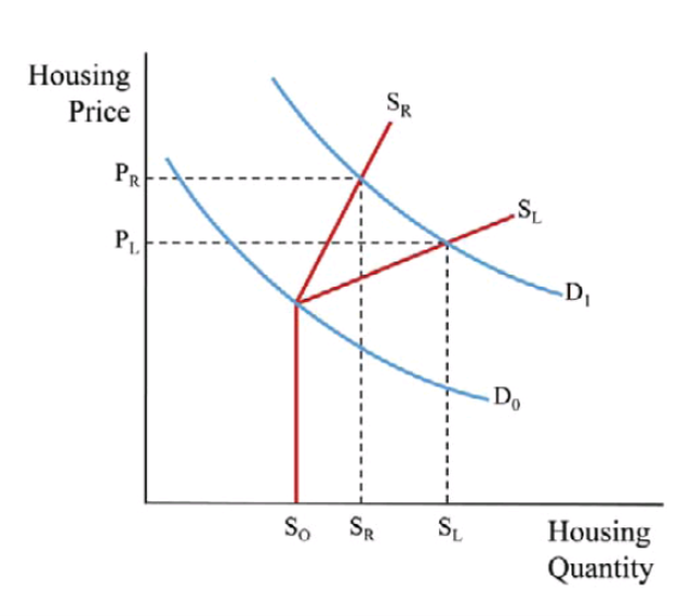 Jim Doti on Housing Affordability and the California Economy